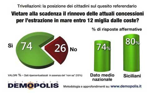 Referendum Trivelle: in Sicilia alto il rischio astensione