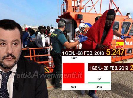 Immigrazione. Effetto Salvini: da inizio anno solo 262 sbarchi, meno 95% e aumento di 4 volte dei rimpatri