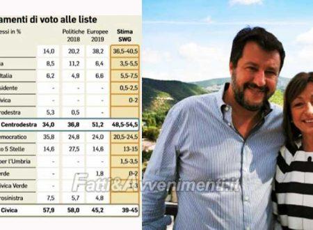 Umbria. Elezioni regionali, Sondaggio Swg: candidata centrodestra avanti tra il 48 e il 52%, Lega al 40,5%