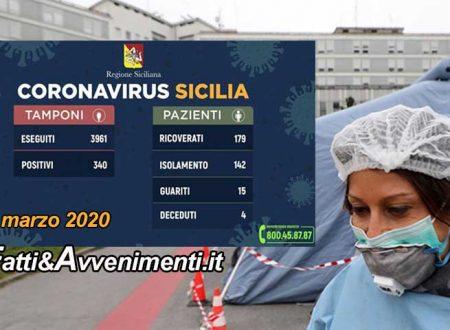 Sicilia, Coronavirus. Contagi salgono ancora: 340, ben 58 più di ieri.  Aumentano ricoverati in terapia intensiva
