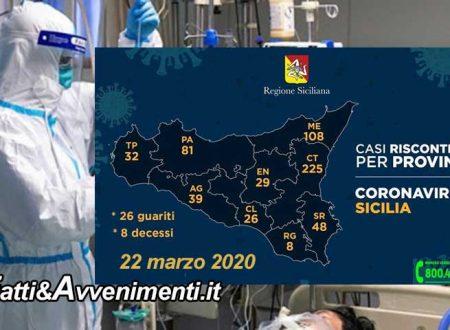 Sicilia, Coronavirus. 138 contagi in un solo giorno, 596 i malati: 39 ad Agrigento, 225 a Catania, 108 a Messina