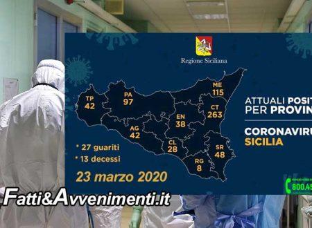 Sicilia, Coronavirus. 681 malati, 85 contagi più di ieri: 42 ad Agrigento, 262 a Catania, 115 a Messina