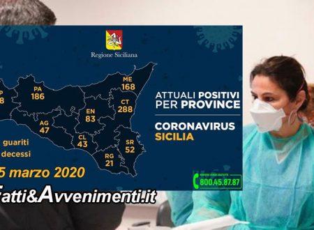 Sicilia, Coronavirus. Altri 137 contagi, 936 i malati: a Catania 288, a Palermo 186 e 25 morti
