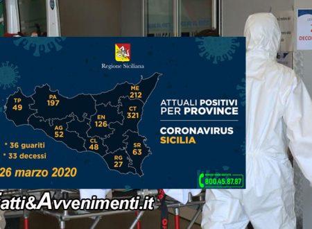 Sicilia, Coronavirus. Malati arrivano a 1095, 159 più di ieri: 321 a Catania, 212 a Messina e 33 morti