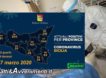 Sicilia, Coronavirus. 1168 i malati, 73 più di ieri: 344 a Catania, 216 a Messina e 39 morti