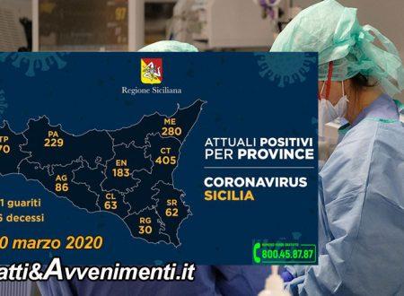 Sicilia. Coronavirus. 1408 i malati, 78 più di ieri: 405 a Catania, 280 a Messina, 76 morti e 71 guariti