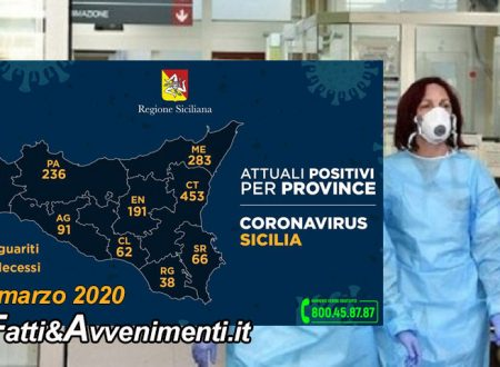 Sicilia. Coronavirus. 1492 i malati, 84 più di ieri: 453 a Catania, 236 a Palermo, 81 morti e 74 guariti
