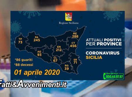 Sicilia. Coronavirus. 1544 i malati, 52 più di ieri: 456 a Catania, 288 a Messina, 88 morti e 86 guariti