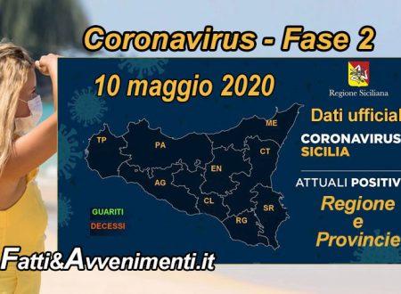 Sicilia, Coronavirus. 2.069 i malati, 11 meno di ieri: superati i 1000 guariti e nessun nuovo decesso
