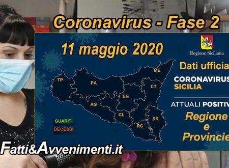 Sicilia, Coronavirus. 2.062 i malati, 7 meno di ieri: aumentano  i guariti e un solo nuovo decesso