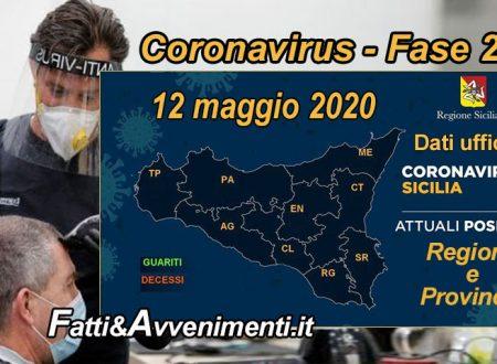 Sicilia, Coronavirus. 1911 i malati che scendono sotto i 2000, aumentano ancora i guariti