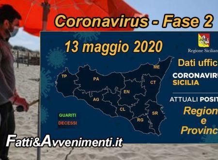 Sicilia, Coronavirus. I malati scendono ancora a 1889, i guariti salgono a 1203 e una persona è deceduta