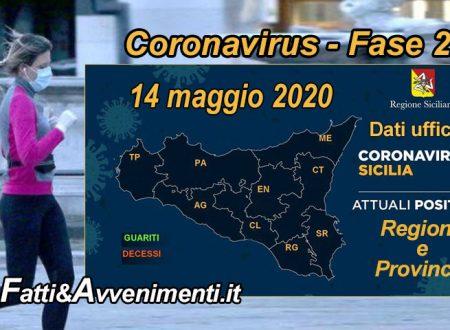 Sicilia, coronavirus. 1854 i malati, 35 meno di ieri, 1249 i guariti 46 più di ieri e ancora una persona deceduta