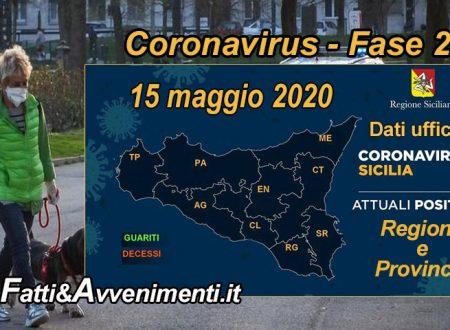 Sicilia, Coronavirus. 1.760 i malati, 94 meno di ieri: guariti salgono ancora, sono 1351