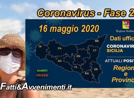 Sicilia, Coronavirus. 1.659 i malati, 101 meno di ieri e 1458 i guariti 107 più di ieri