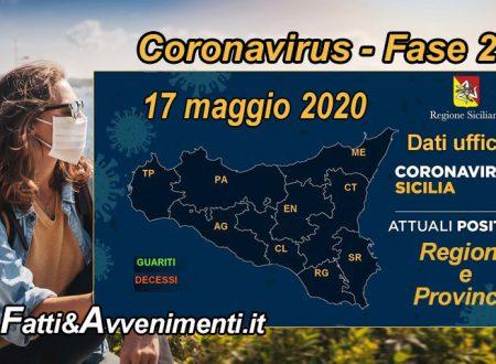 Sicilia, Coronavirus. 1.555 i malati, 104 meno di ieri e 1566 i guariti 108 più di ieri