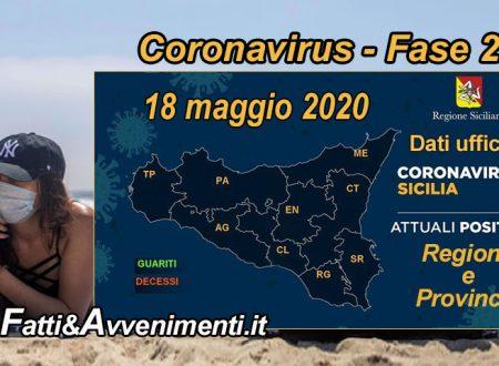 Sicilia, Coronavirus. Leggero miglioramento: 1.539 i malati, 16 meno di ieri e 1589 i guariti 23 più di ieri