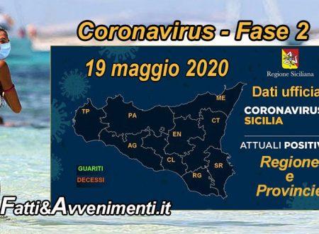 Sicilia, Coronavirus. Leggero miglioramento: 1.524 i malati, 15 meno di ieri e 1611 i guariti 22 più di ieri