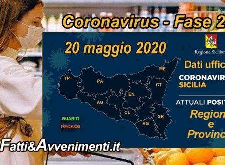 Sicilia, Coronavirus. 1.523 i malati e 1620 i guariti solo 8 i nuovi positivi e nessun decesso rispetto a ieri