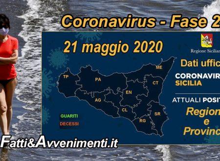 Sicilia, Coronavirus. 1.522 i malati, 1627 i guariti su 3.775 tamponi solo 6 i nuovi positivi e nessun decesso