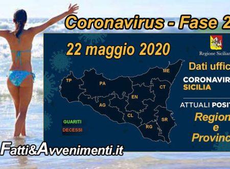 Sicilia, Coronavirus. 1.519 i malati, 1634 i guariti su 3.421 tamponi solo 4 i nuovi positivi e nessun decesso