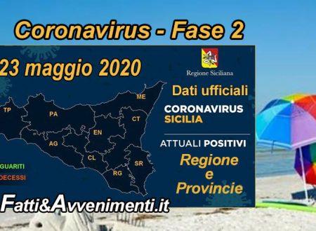 Sicilia, Coronavirus. Salgono i guariti a 1640, scendono i malati a 1.512 e nessun nuovo positivo