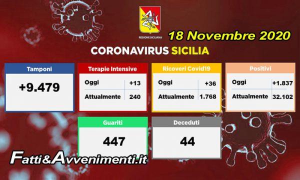 Coronavirus Sicilia. Oggi ben 447 guariti, ma anche 44 decessi e oltre 32mila contagi totali
