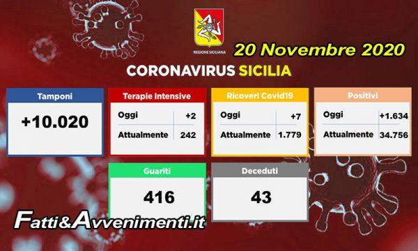 Coronavirus Sicilia. Contagi totali vicini a 35mila, ma ricoveri e terapie intensive aumentano poco