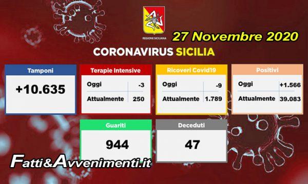 Coronavirus Sicilia. Oggi quasi mille guariti – 9 ricoveri e – 3 terapie intensive, ma contagi totali oltre 39mila