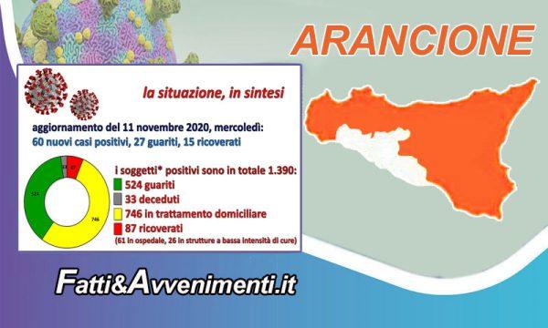 Coronavirus nell'Agrigentino, dati aggiornati al 11 nov. I nuovi contagi sono 60, 27 i guariti e 15 i ricoverati