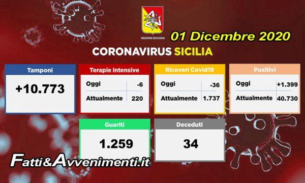 Coronavirus Sicilia. Oggi 1259 guariti e 1399 contagi, terapie intensive e ricoveri calano ancora