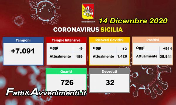 Coronavirus Sicilia. 726 nuovi guariti e 914 contagi, terapine intesive -9, ricoveri +2