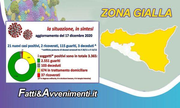 Coronavirus nell'Agrigentino. Dati del 17 dicembre: 116 guariti e solo 21 nuovi positivi, 2 ricoverati e 3 decessi