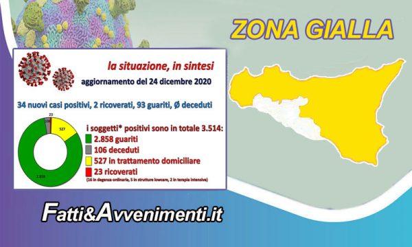 Coronavirus dati nell'Agrigentino del 24 dic.: 93 guariti, 34 nuovi positivi, 2 ricoverati e nessun decesso