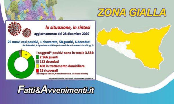 Coronavirus dati nell'Agrigentino del 28 dic.: 58 guariti, 25 nuovi positivi, 1 ricoverato