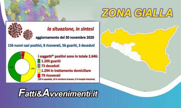 Coronavirus nell'Agrigentino. Dati del 30 novembre: boom di nuovi positivi sono 156 di cui 8 ricoverati e 3 decessi