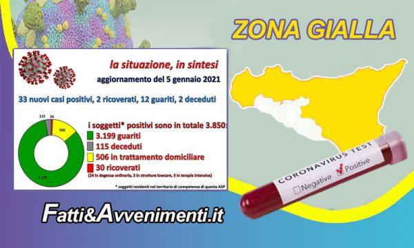 Coronavirus nell'Agrigentino i dati al 5 Gennaio: 33 nuovi positivi, 2 ricoveri, 12 guariti e 2 decessi
