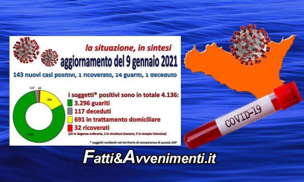 Coronavirus nell'Agrigentino i dati al 9 Gennaio: 143 nuovi positivi, 1 ricoverato, 14 guariti e 1 decesso
