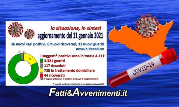 Coronavirus nell'Agrigentino i dati al 11 Gennaio: 36 nuovi positivi, 6 ricoverati, 13 guariti e 0 decessi