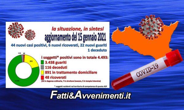 Coronavirus nell'Agrigentino i dati al 15 Gennaio: 44 nuovi positivi, 6 ricoverati, 22 guariti e 1 decesso