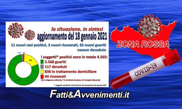 Coronavirus nell'Agrigentino i dati al 18 Gennaio: 11 nuovi positivi, 3 ricoverati, 65 guariti e nessun decesso