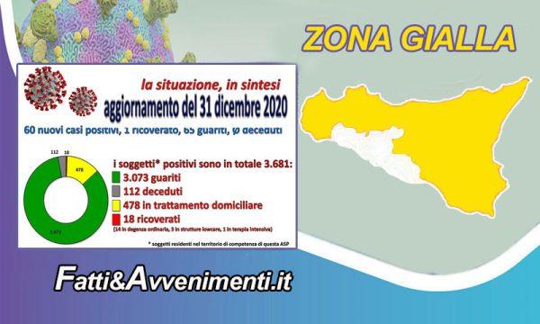 Coronavirus dati nell'Agrigentino del 31 dic.: 65 guariti, 60 nuovi positivi, 1 ricoverato e nessun decesso