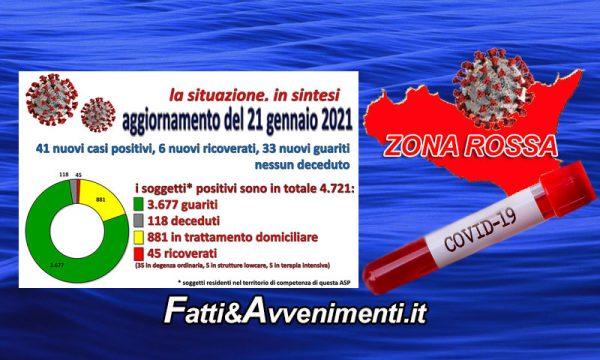 Coronavirus nell'Agrigentino i dati al 21 Gennaio: 41 nuovi positivi, 6 ricoverati, 33 guariti e nessun decesso