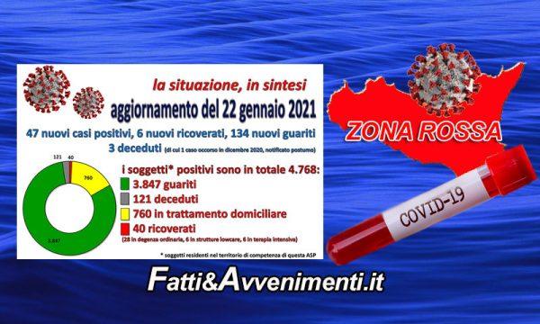 Coronavirus nell'Agrigentino i dati al 22 Gennaio: 47 nuovi positivi, 6 ricoverati, 134 guariti 6 decessi