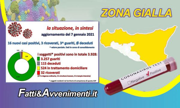 Coronavirus nell'Agrigentino i dati al 7 Gennaio: 13 nuovi positivi, 3 ricoveri, 3 guariti e nessun decesso