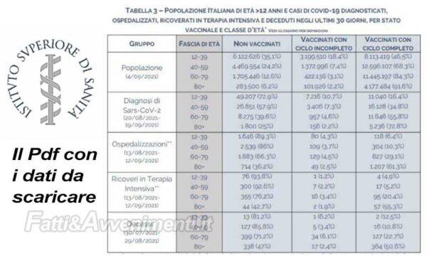 """Covid, Dati ISS e """"Effetto Paradosso"""": ultimi 30 giorni tra ultra 80enni morti più vaccinati (364) che non (338)"""